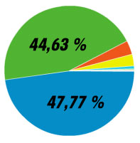 Browserverteilung: Internet Explorer vs. Firefox