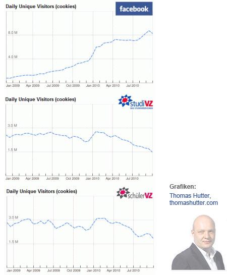 Besucherzahlen Facebook, StudiVZ und SchülerVZ im Vergleich (2010)