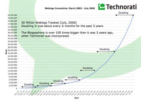 Technorati-Report August 2006