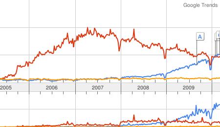 Google-Trends: Web 2.0 sinkt, Social Media steigt