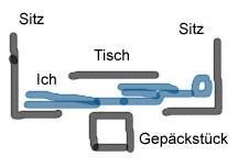 Zugschlaf-Methode (Skizze)
